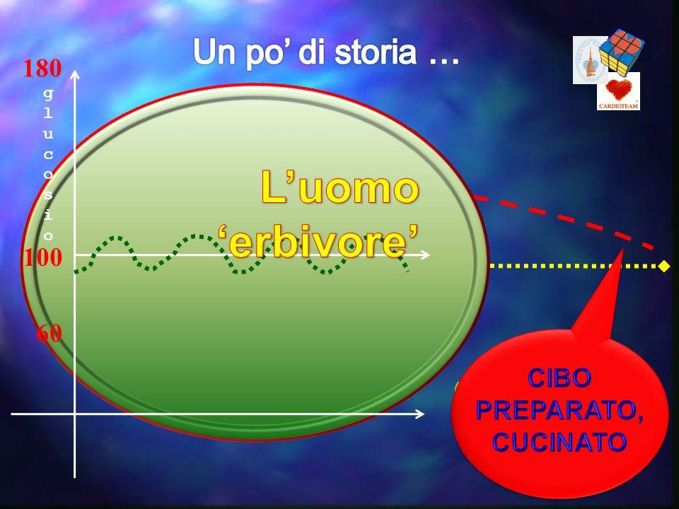 cca 2 Mln aa 180 100 60 glucosioglucosio