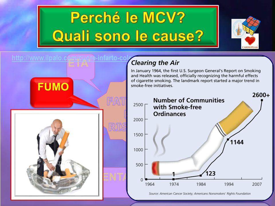 FUMO OBESITA EREDITA SEDENTARIETA DISLIPIDEMIA IPERTENSIONE DIABETE http://www.ilpalo.com/cuore-infarto-colesterolo/statistiche-cause-malattie-cuore.h