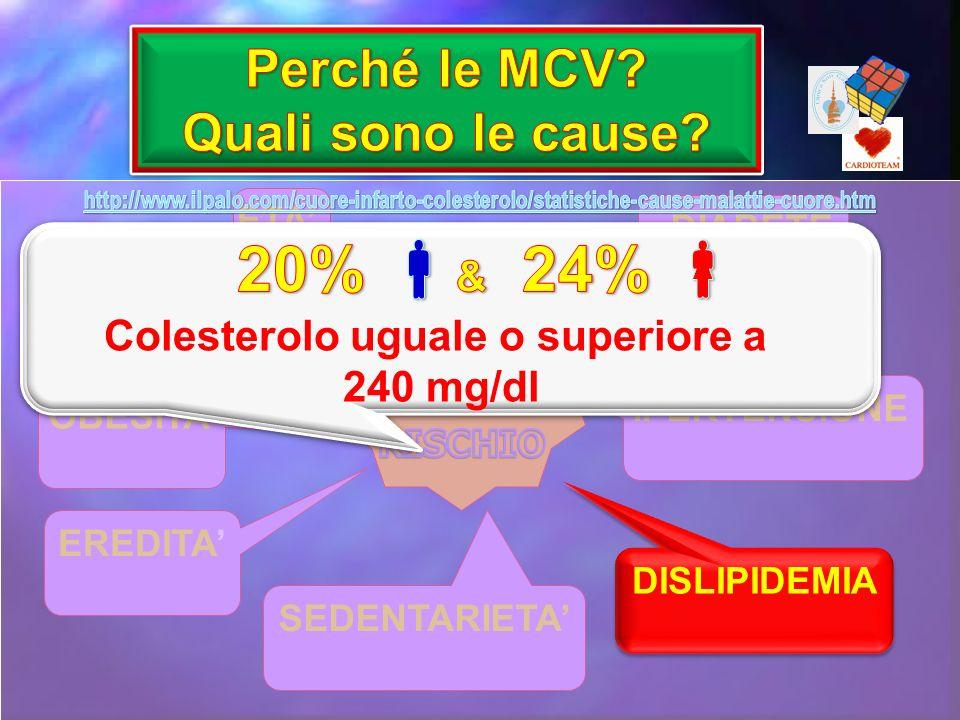 ETA FUMO OBESITA EREDITA SEDENTARIETA DISLIPIDEMIA IPERTENSIONE DIABETE DISLIPIDEMIA