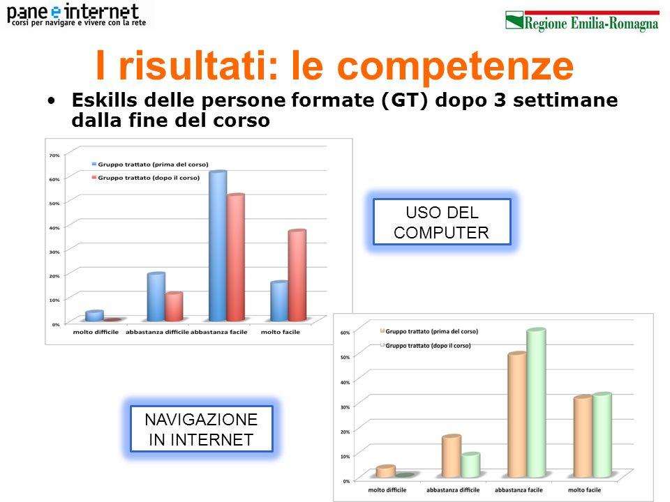 I risultati: le competenze Eskills delle persone formate (GT) dopo 3 settimane dalla fine del corso USO DEL COMPUTER NAVIGAZIONE IN INTERNET