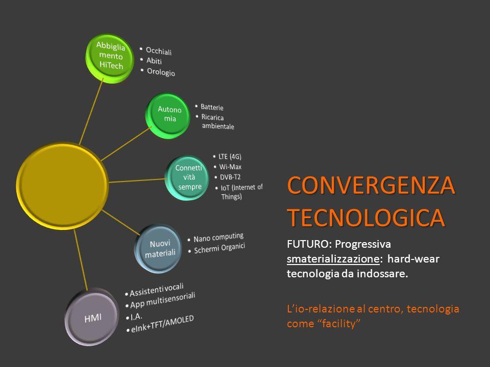 CONVERGENZA TECNOLOGICA FUTURO: Progressiva smaterializzazione: hard-wear tecnologia da indossare. Lio-relazione al centro, tecnologia come facility