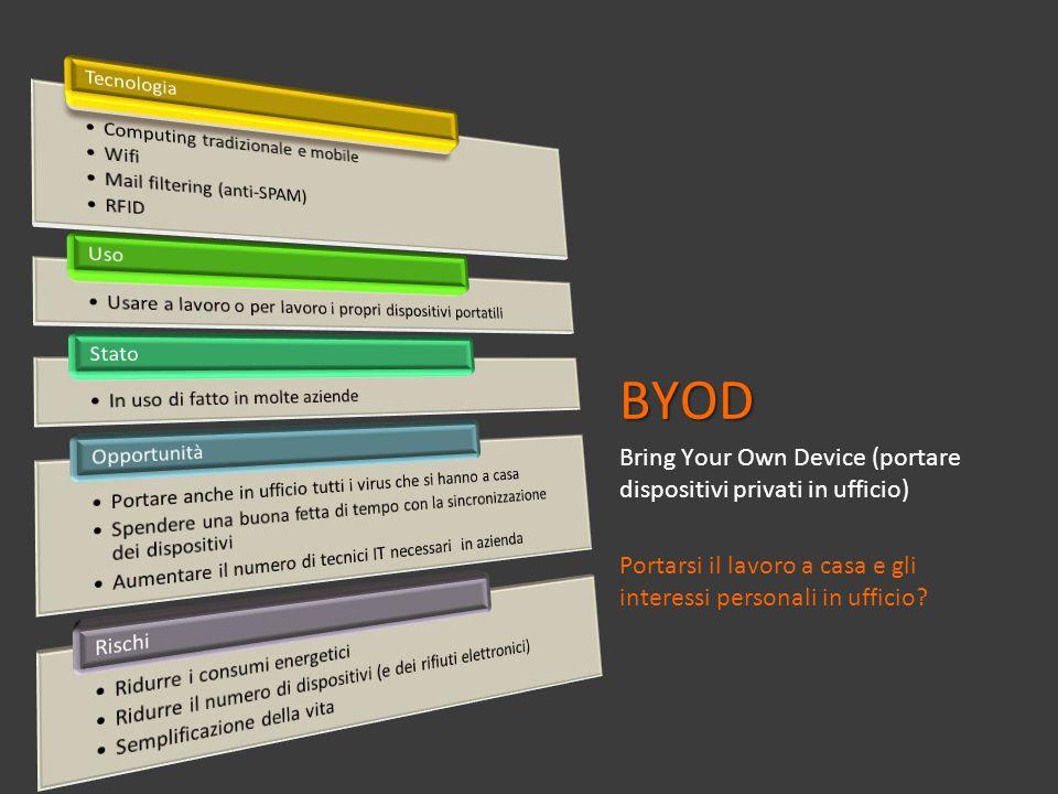 BYOD Bring Your Own Device (portare dispositivi privati in ufficio) Portarsi il lavoro a casa e gli interessi personali in ufficio?