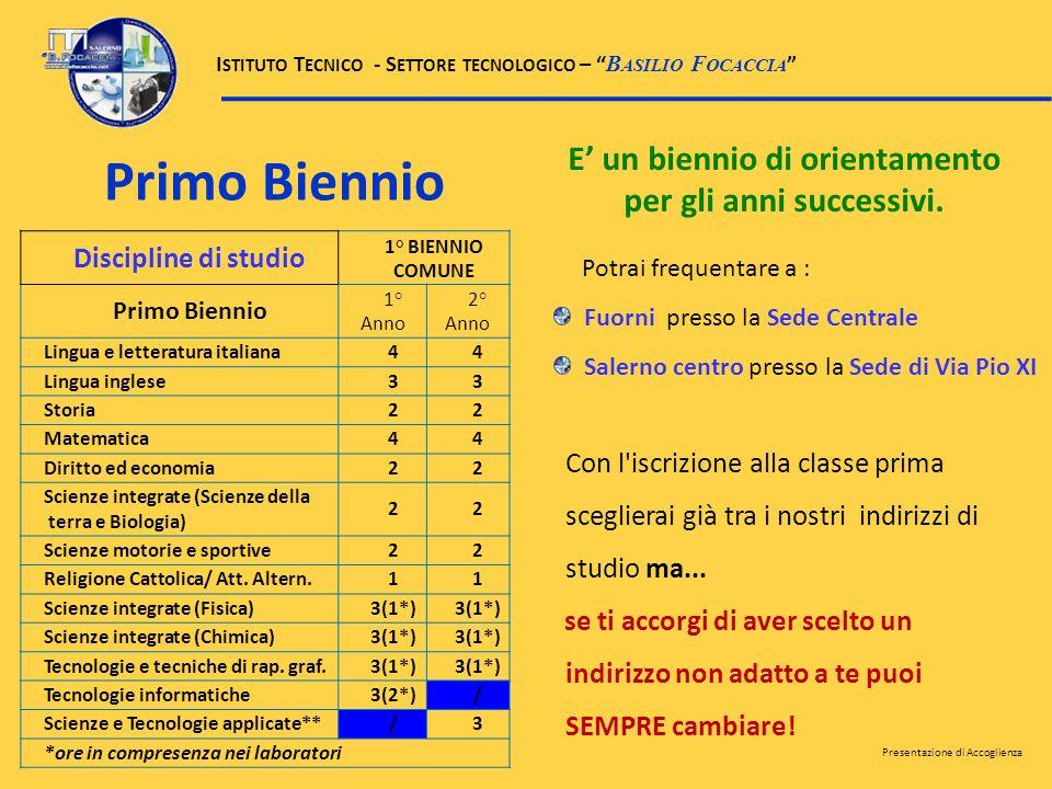 Discipline di studio 1° BIENNIO COMUNE Primo Biennio 1° Anno 2° Anno Lingua e letteratura italiana44 Lingua inglese33 Storia22 Matematica44 Diritto ed