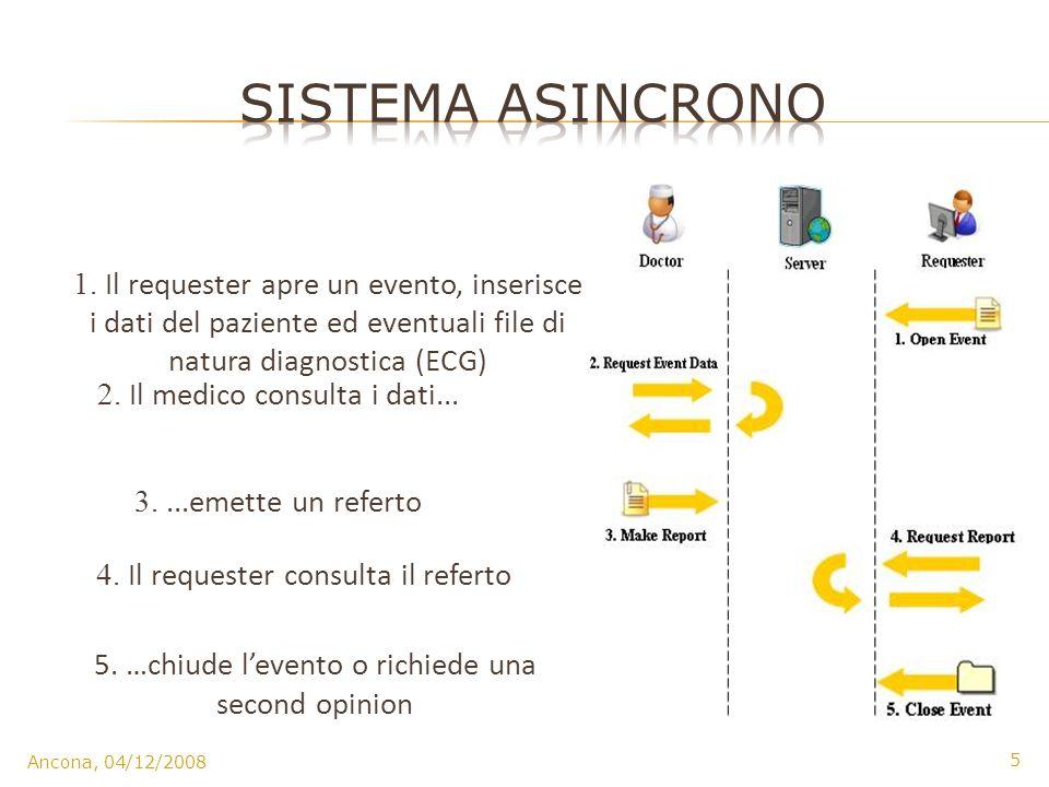1. Il requester apre un evento, inserisce i dati del paziente ed eventuali file di natura diagnostica (ECG) 2. Il medico consulta i dati... 3....emett