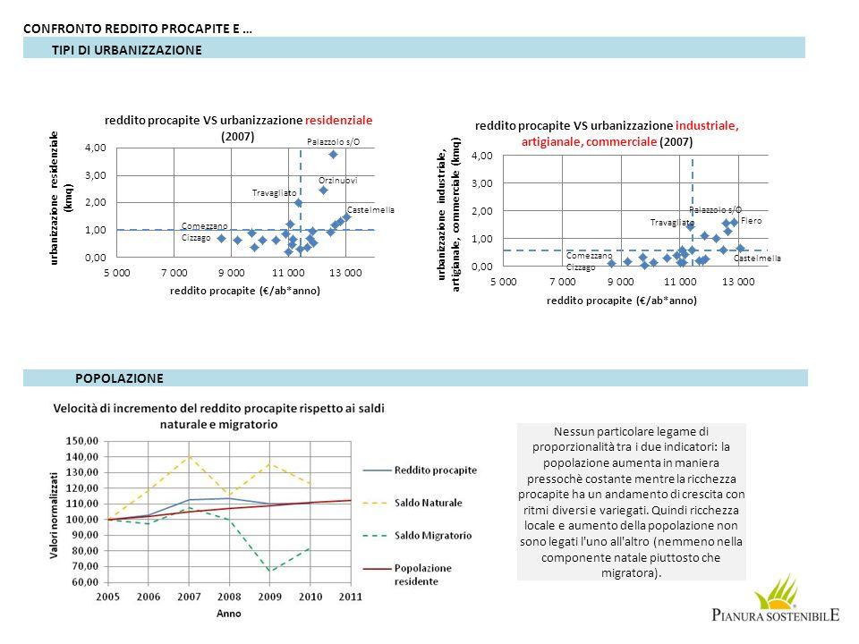 CONFRONTO REDDITO PROCAPITE E … TIPI DI URBANIZZAZIONE POPOLAZIONE Nessun particolare legame di proporzionalità tra i due indicatori: la popolazione a