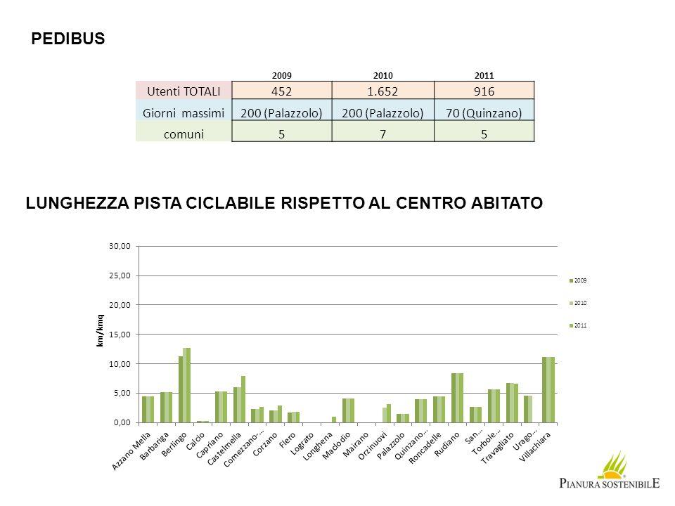 PEDIBUS LUNGHEZZA PISTA CICLABILE RISPETTO AL CENTRO ABITATO 200920102011 Utenti TOTALI4521.652916 Giorni massimi200 (Palazzolo) 70 (Quinzano) comuni5