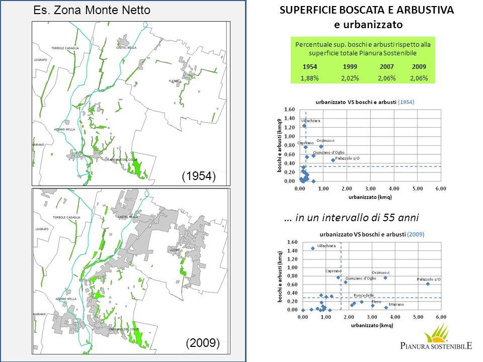 SUPERFICIE BOSCATA E ARBUSTIVA e urbanizzato … in un intervallo di 55 anni Percentuale sup. boschi e arbusti rispetto alla superficie totale Pianura S