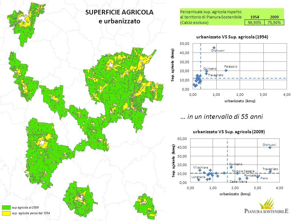 Percentuale sup. agricola rispetto al territorio di Pianura Sostenibile (Calcio escluso) 19542009 90,93%75,50% … in un intervallo di 55 anni SUPERFICI