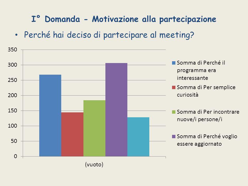 I° Domanda - Motivazione alla partecipazione Perché hai deciso di partecipare al meeting?