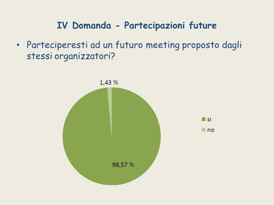 IV Domanda - Partecipazioni future Parteciperesti ad un futuro meeting proposto dagli stessi organizzatori?