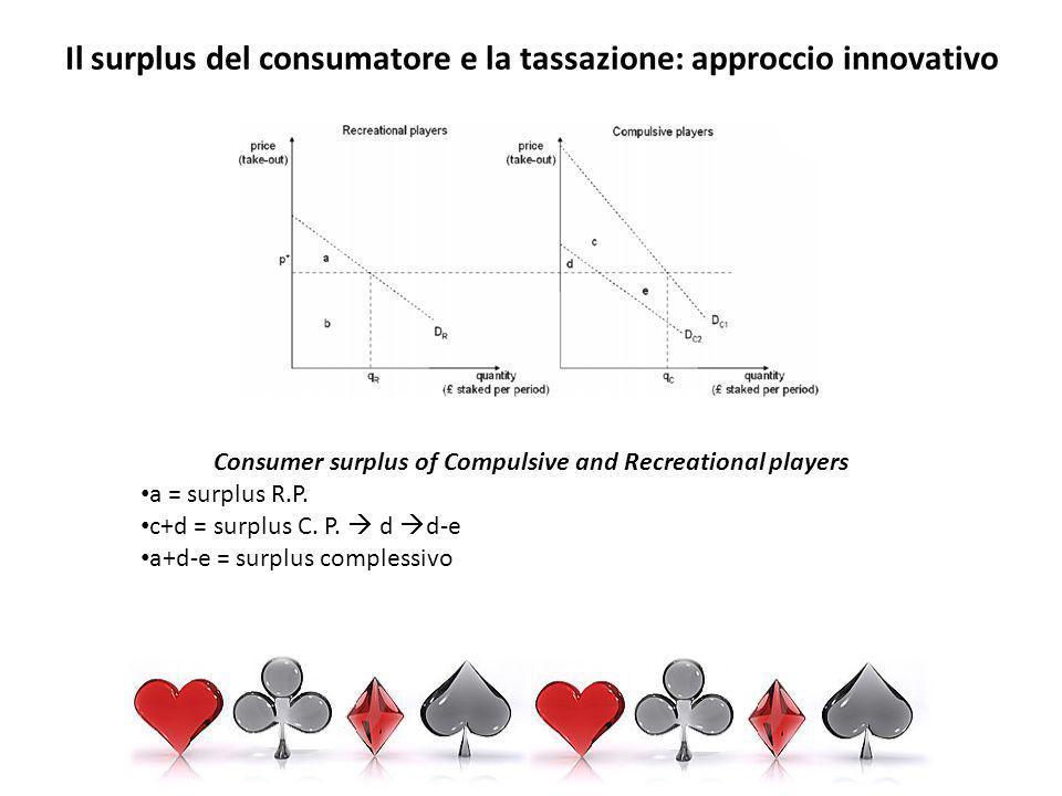 Il surplus del consumatore e la tassazione: approccio innovativo Consumer surplus of Compulsive and Recreational players a = surplus R.P.