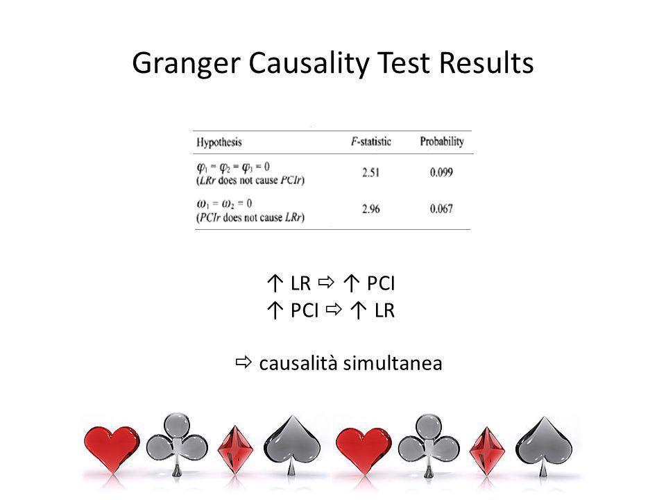 Granger Causality Test Results LR PCI PCI LR causalità simultanea