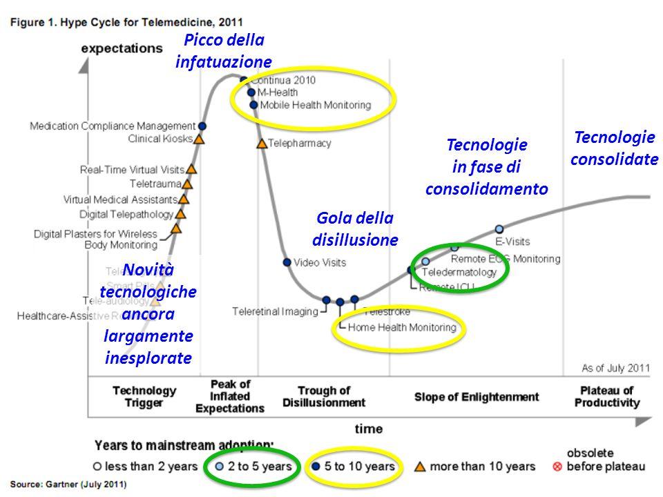 Novità tecnologiche ancora largamente inesplorate Picco della infatuazione Gola della disillusione Tecnologie in fase di consolidamento Tecnologie con