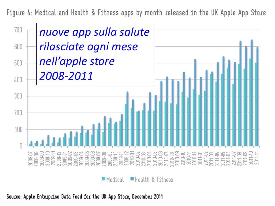 nuove app sulla salute rilasciate ogni mese nellapple store 2008-2011