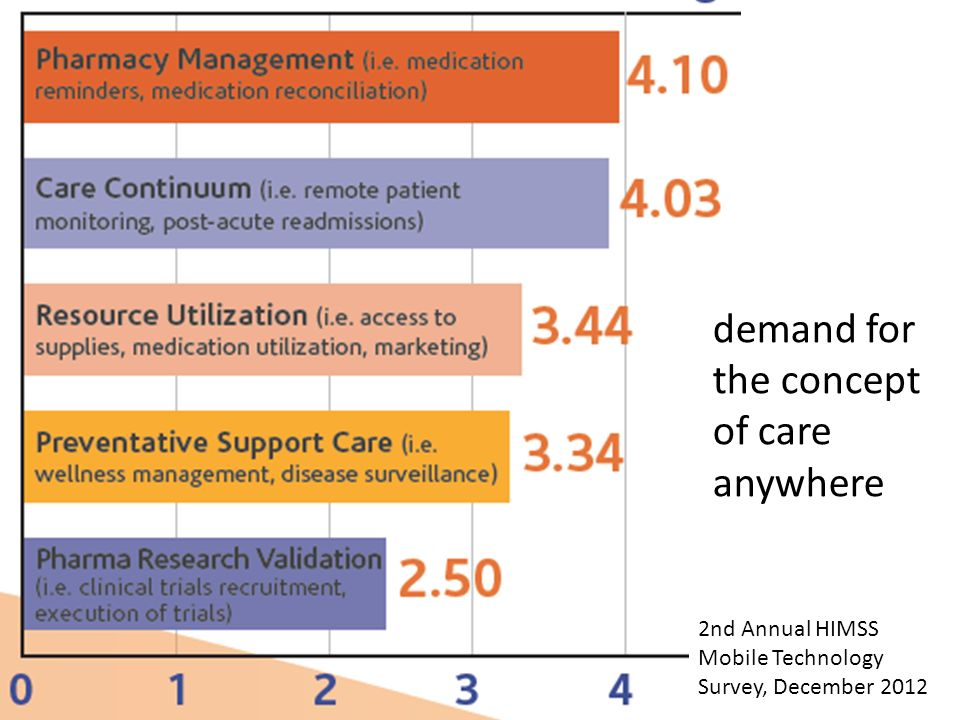 2nd Annual HIMSS Mobile Technology Survey, December 2012 demand for the concept of care anywhere