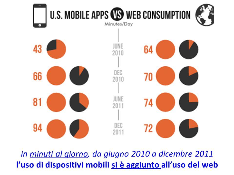 in minuti al giorno, da giugno 2010 a dicembre 2011 luso di dispositivi mobili si è aggiunto alluso del web