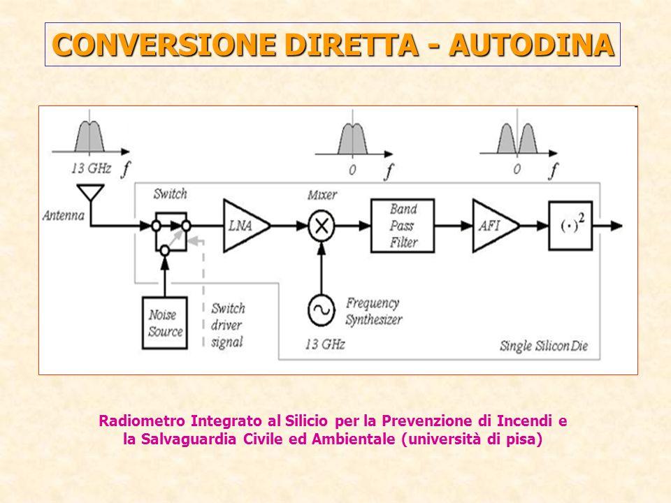 CONVERSIONE DIRETTA - AUTODINA Radiometro Integrato al Silicio per la Prevenzione di Incendi e la Salvaguardia Civile ed Ambientale (università di pis