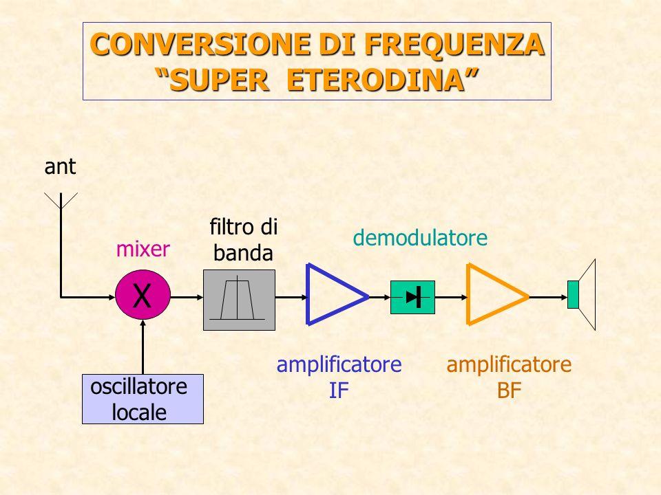 CONVERSIONE DI FREQUENZA SUPER ETERODINA X oscillatore locale mixer filtro di banda amplificatore IF demodulatore amplificatore BF ant