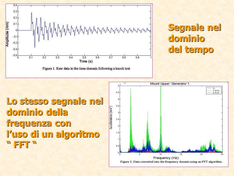 Segnale nel dominio del tempo Lo stesso segnale nel dominio della frequenza con luso di un algoritmo FFT FFT