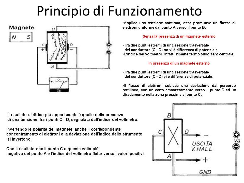 Principio di Funzionamento Applico una tensione continua, essa promuove un flusso di elettroni uniforme dal punto A verso il punto B. Senza la presenz