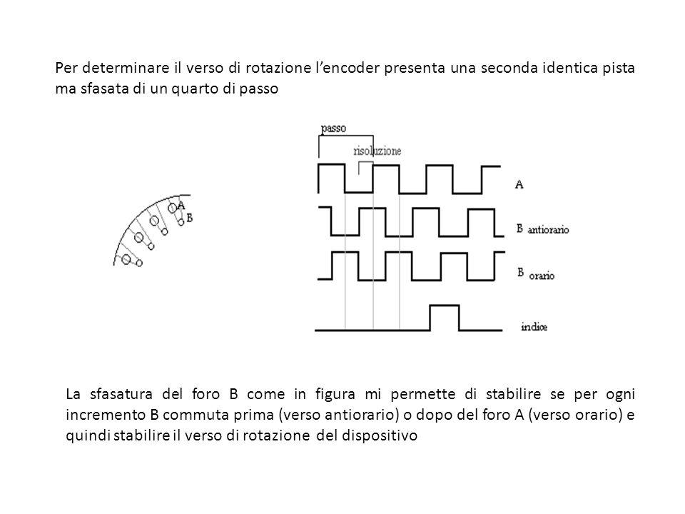 Per determinare il verso di rotazione lencoder presenta una seconda identica pista ma sfasata di un quarto di passo La sfasatura del foro B come in fi