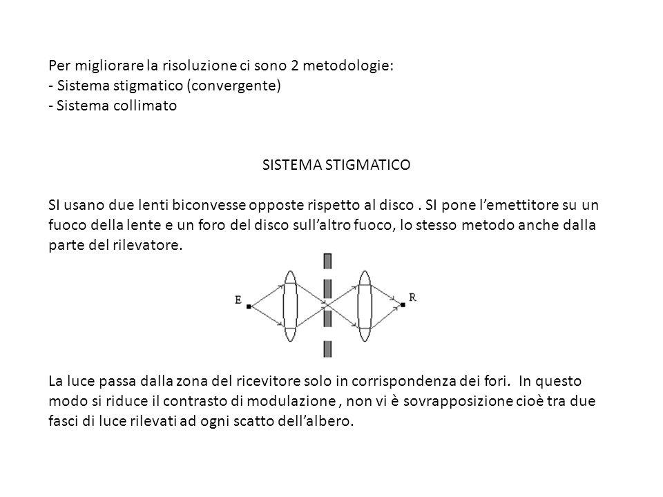 Per migliorare la risoluzione ci sono 2 metodologie: - Sistema stigmatico (convergente) - Sistema collimato SISTEMA STIGMATICO SI usano due lenti bico