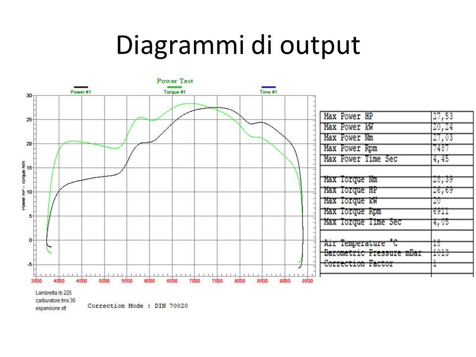 Diagrammi di output