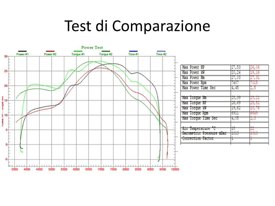 Test di Comparazione