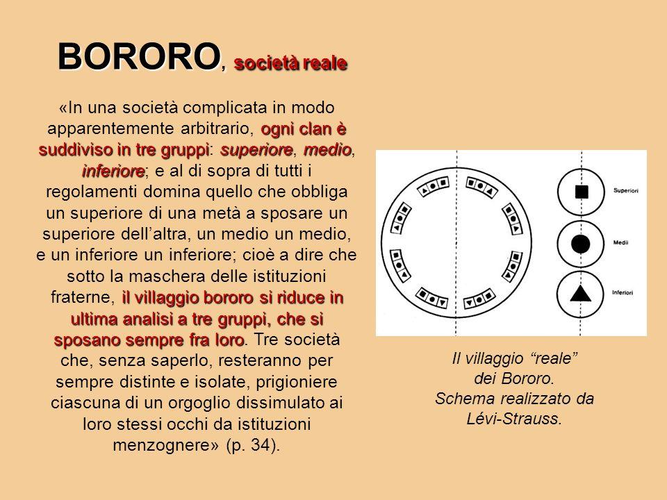 ogni clan è suddiviso in tre gruppisuperioremedio inferiore il villaggio bororo si riduce in ultima analisi a tre gruppi, che si sposano sempre fra lo
