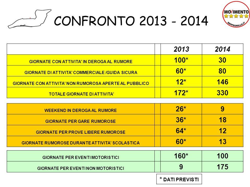 CONFRONTO 2013 - 2014 20132014 GIORNATE CON ATTIVITA' IN DEROGA AL RUMORE 100*30 GIORNATE DI ATTIVITA' COMMERCIALE /GUIDA SICURA 60*80 GIORNATE CON AT