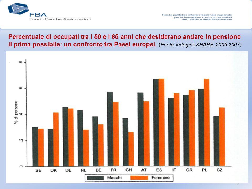 19 Percentuale di occupati tra i 50 e i 65 anni che desiderano andare in pensione il prima possibile: un confronto tra Paesi europei.