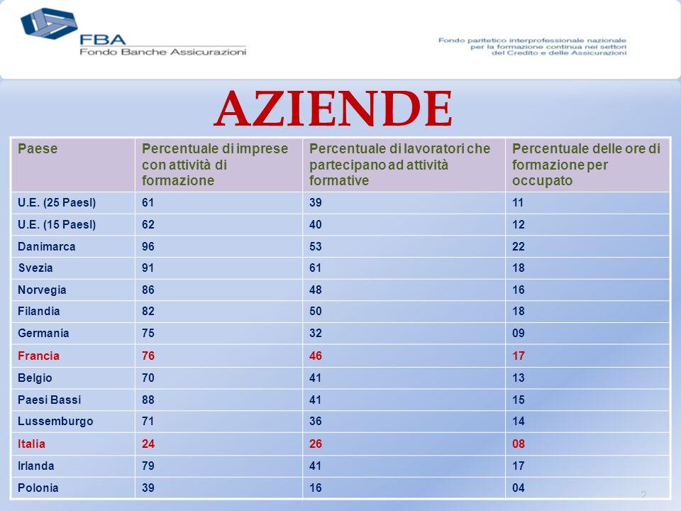 2 AZIENDE PaesePercentuale di imprese con attività di formazione Percentuale di lavoratori che partecipano ad attività formative Percentuale delle ore di formazione per occupato U.E.