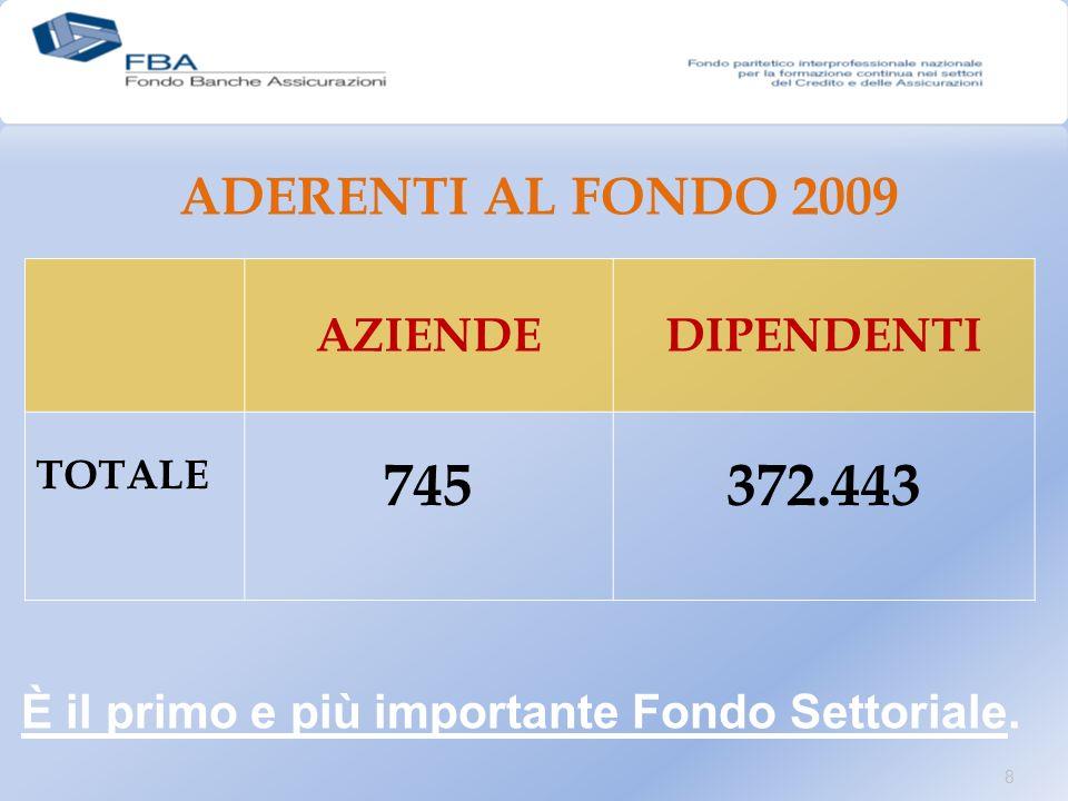 AZIENDEDIPENDENTI TOTALE 745372.443 ADERENTI AL FONDO 2009 8 È il primo e più importante Fondo Settoriale.