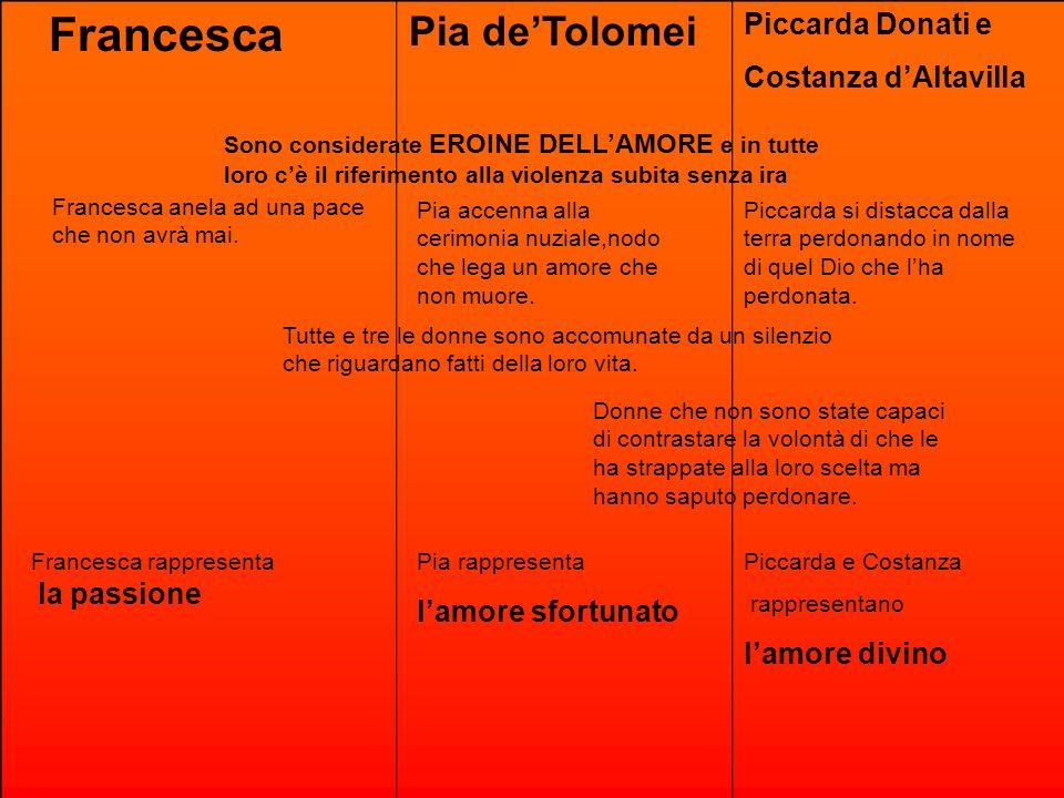 Francesca Pia deTolomei Piccarda Donati e Costanza dAltavilla Donne che non sono state capaci di contrastare la volontà di che le ha strappate alla lo