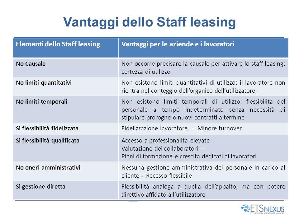 Vantaggi dello Staff leasing Elementi dello Staff leasingVantaggi per le aziende e i lavoratori No CausaleNon occorre precisare la causale per attivar