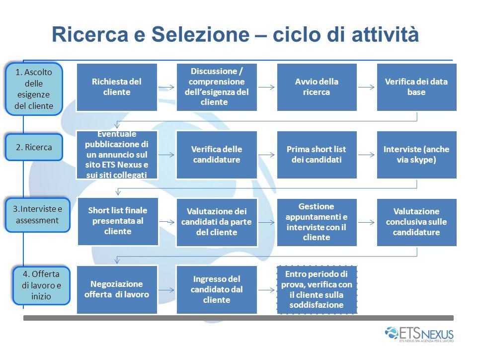 Ricerca e Selezione – ciclo di attività Richiesta del cliente Discussione / comprensione dellesigenza del cliente Avvio della ricerca Verifica dei dat