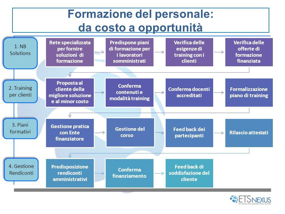 Formazione del personale: da costo a opportunità Rete specializzata per fornire soluzioni di formazione Predispone piani di formazione per i lavorator