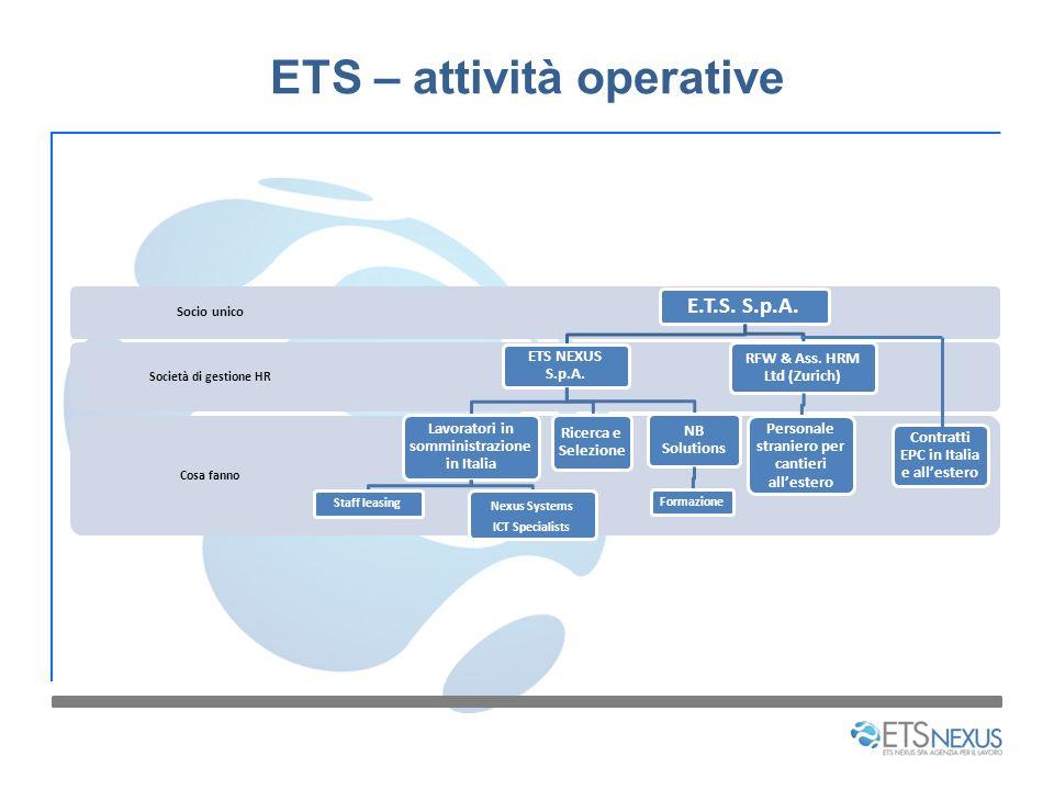 ETS – attività operative Cosa fanno Società di gestione HR Socio unico E.T.S. S.p.A. ETS NEXUS S.p.A. Lavoratori in somministrazione in Italia Staff l
