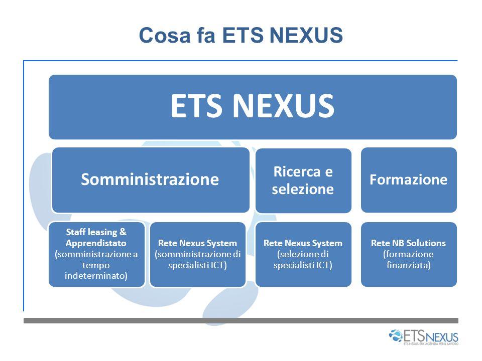 Cosa fa ETS NEXUS ETS NEXUS Somministrazione Staff leasing & Apprendistato (somministrazione a tempo indeterminato) Rete Nexus System (somministrazion