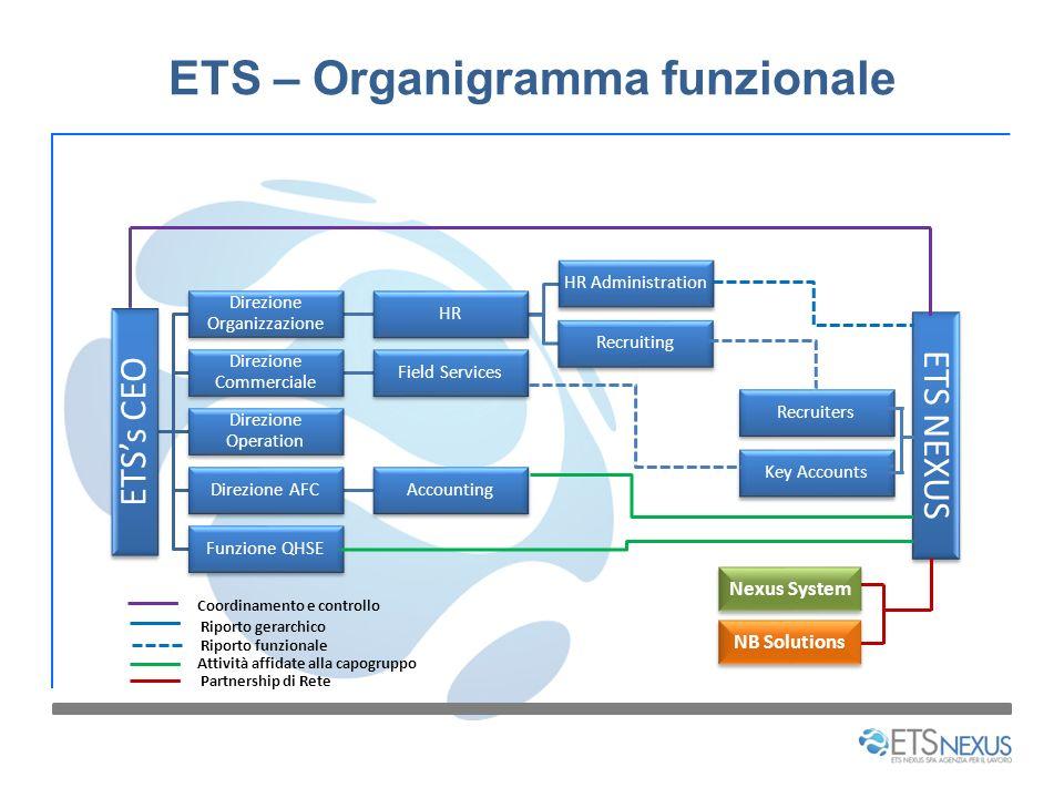 ETS – Organigramma funzionale ETSs CEO Direzione Organizzazione HR HR Administration Recruiting Direzione Commerciale Field Services Direzione Operati