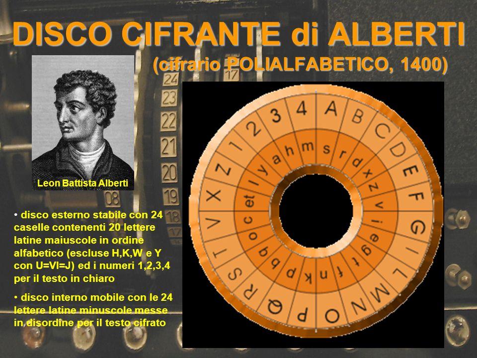 DISCO CIFRANTE di ALBERTI (cifrario POLIALFABETICO, 1400) Leon Battista Alberti disco esterno stabile con 24 caselle contenenti 20 lettere latine maiu