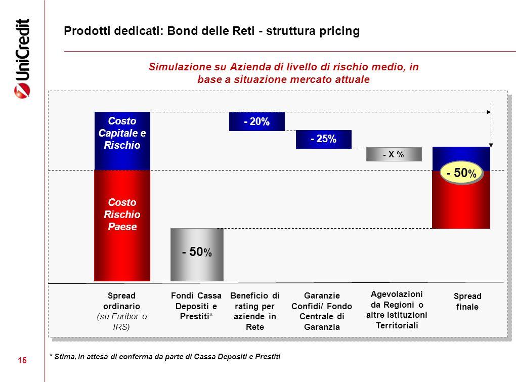 15 Prodotti dedicati: Bond delle Reti - struttura pricing Simulazione su Azienda di livello di rischio medio, in base a situazione mercato attuale * S
