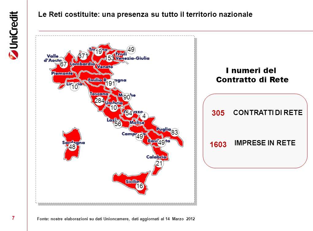 7 Le Reti costituite: una presenza su tutto il territorio nazionale IMPRESE IN RETE CONTRATTI DI RETE 1603 305 I numeri del Contratto di Rete Fonte: n