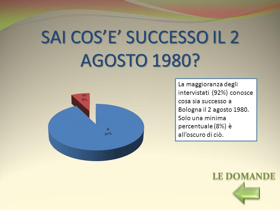 SAI COSE SUCCESSO IL 2 AGOSTO 1980? La maggioranza degli intervistati (92%) conosce cosa sia successo a Bologna il 2 agosto 1980. Solo una minima perc