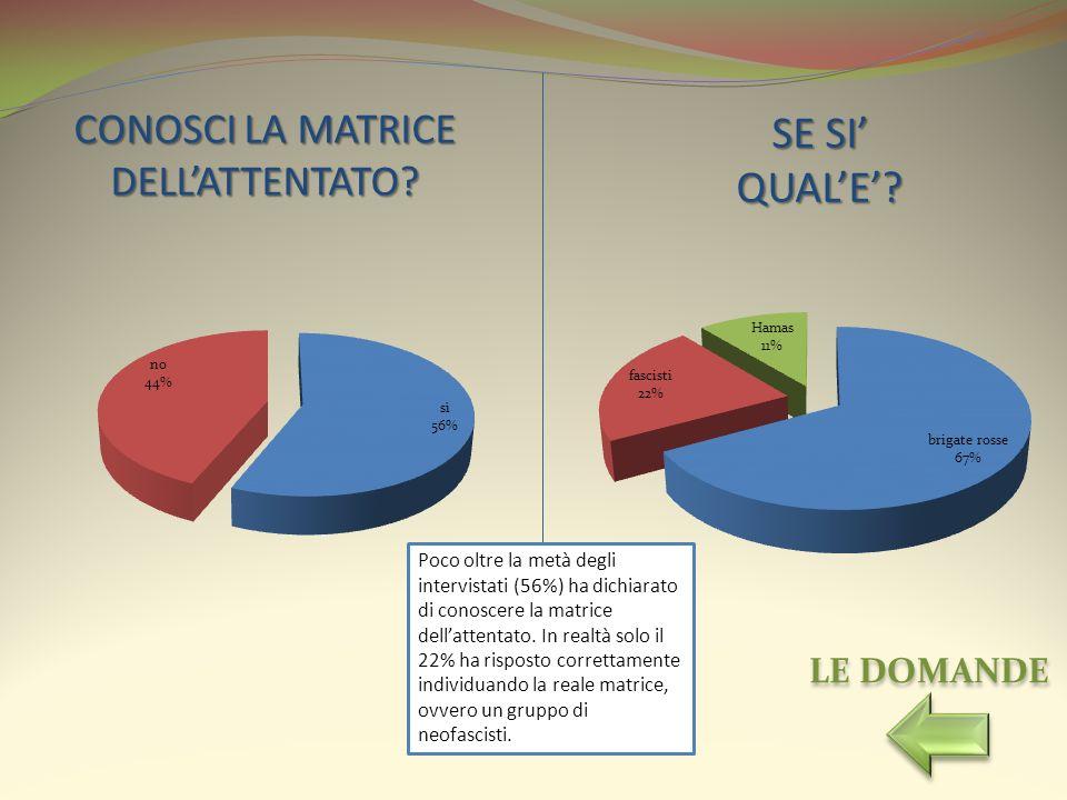 CONOSCI LA MATRICE DELLATTENTATO? SE SI QUALE? Poco oltre la metà degli intervistati (56%) ha dichiarato di conoscere la matrice dellattentato. In rea