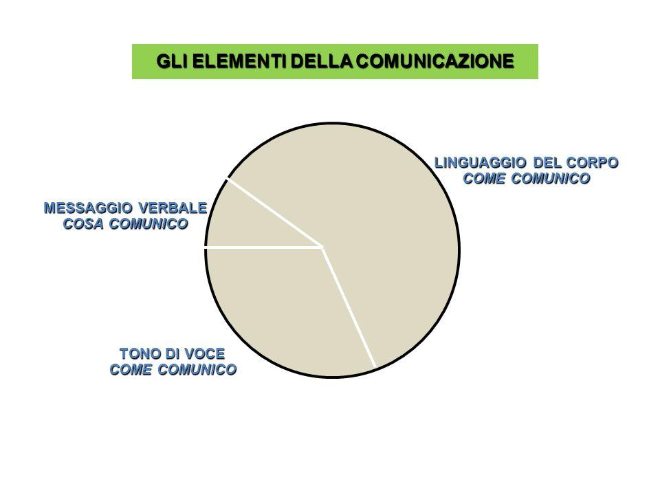 GLI ELEMENTI DELLA COMUNICAZIONE MESSAGGIO VERBALE COSA COMUNICO TONO DI VOCE COME COMUNICO LINGUAGGIO DEL CORPO COME COMUNICO