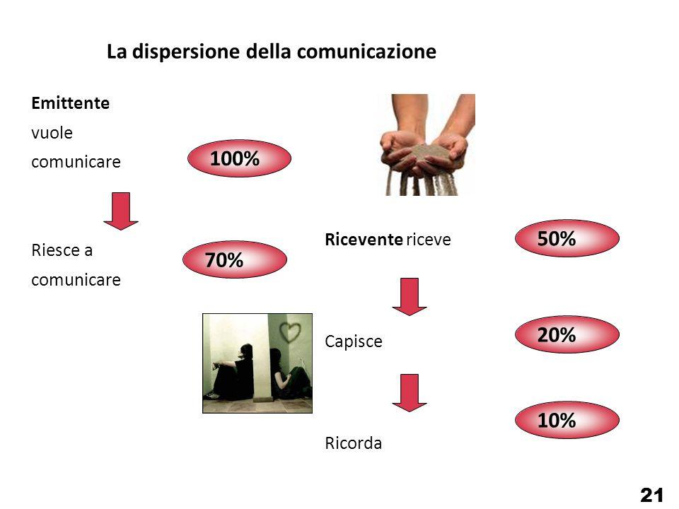 La dispersione della comunicazione Emittente vuole comunicare Riesce a comunicare Ricevente riceve Capisce Ricorda 100% 70% 50% 20% 10% 21