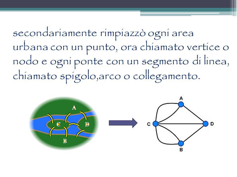 A CD B secondariamente rimpiazzò ogni area urbana con un punto, ora chiamato vertice o nodo e ogni ponte con un segmento di linea, chiamato spigolo,ar