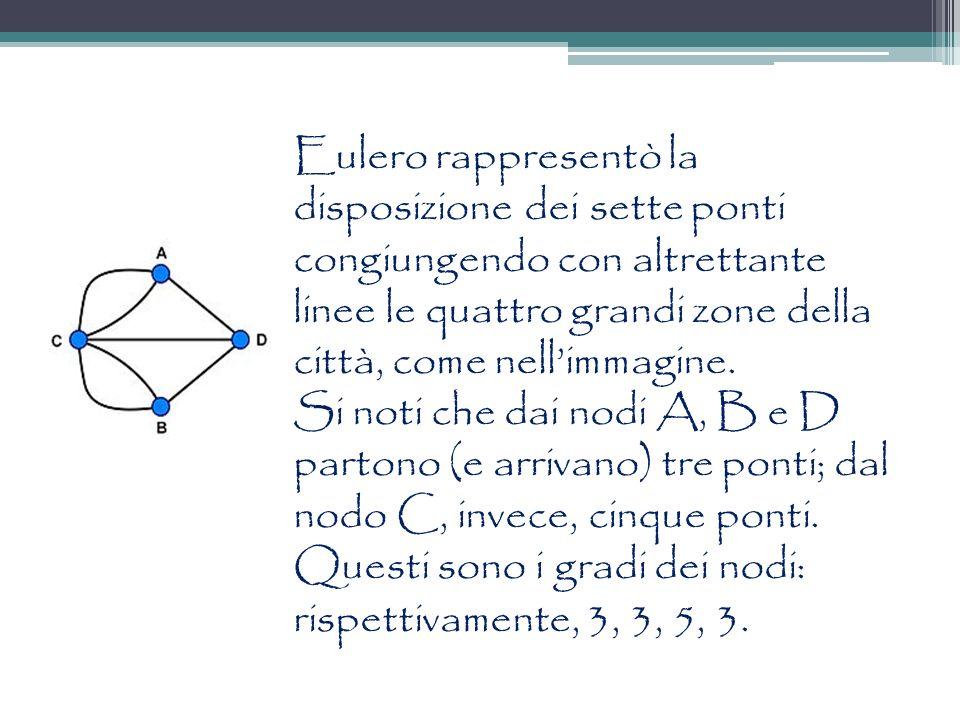 Eulero rappresentò la disposizione dei sette ponti congiungendo con altrettante linee le quattro grandi zone della città, come nellimmagine. Si noti c