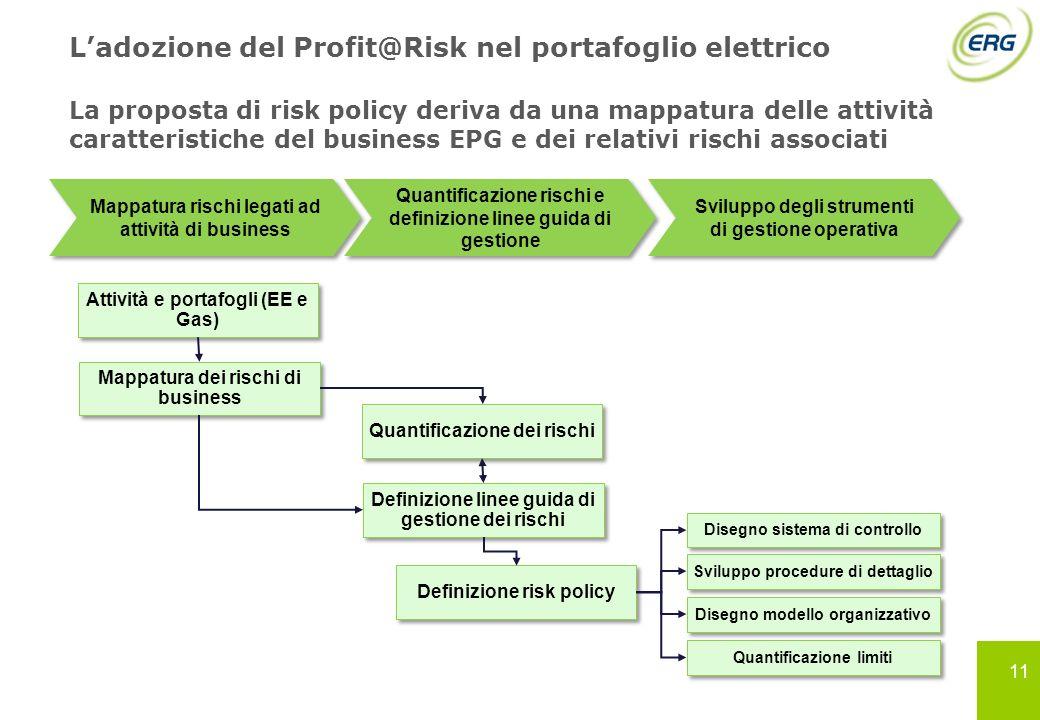 11 Ladozione del Profit@Risk nel portafoglio elettrico La proposta di risk policy deriva da una mappatura delle attività caratteristiche del business